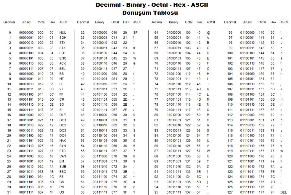 Decimal - Binary - Octal - Hex - ASCII Dönüşüm Tablosu